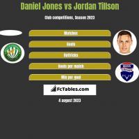 Daniel Jones vs Jordan Tillson h2h player stats