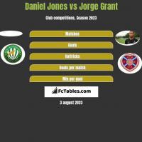 Daniel Jones vs Jorge Grant h2h player stats
