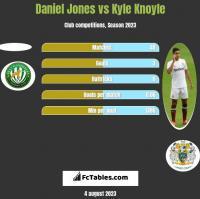 Daniel Jones vs Kyle Knoyle h2h player stats
