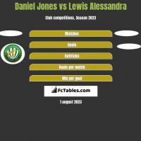 Daniel Jones vs Lewis Alessandra h2h player stats