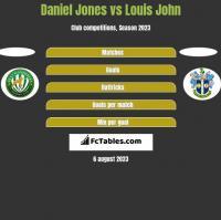 Daniel Jones vs Louis John h2h player stats