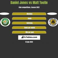 Daniel Jones vs Matt Tootle h2h player stats