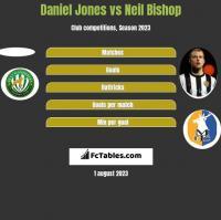 Daniel Jones vs Neil Bishop h2h player stats