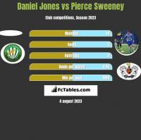 Daniel Jones vs Pierce Sweeney h2h player stats
