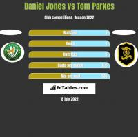 Daniel Jones vs Tom Parkes h2h player stats