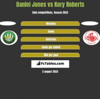 Daniel Jones vs Kory Roberts h2h player stats