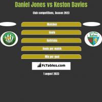 Daniel Jones vs Keston Davies h2h player stats