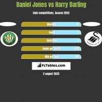Daniel Jones vs Harry Darling h2h player stats