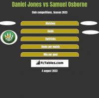 Daniel Jones vs Samuel Osborne h2h player stats