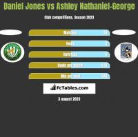 Daniel Jones vs Ashley Nathaniel-George h2h player stats