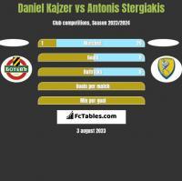 Daniel Kajzer vs Antonis Stergiakis h2h player stats