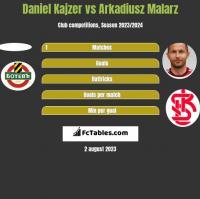 Daniel Kajzer vs Arkadiusz Malarz h2h player stats