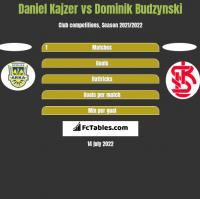 Daniel Kajzer vs Dominik Budzynski h2h player stats