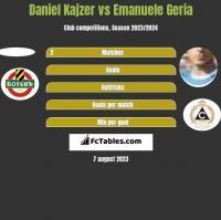 Daniel Kajzer vs Emanuele Geria h2h player stats