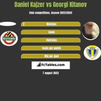 Daniel Kajzer vs Georgi Kitanov h2h player stats