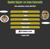 Daniel Kajzer vs Ivan Cvorovic h2h player stats