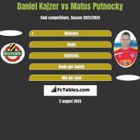 Daniel Kajzer vs Matus Putnocky h2h player stats