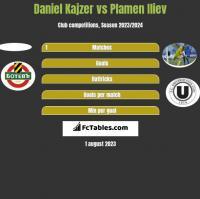 Daniel Kajzer vs Plamen Iliev h2h player stats