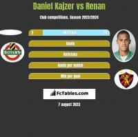 Daniel Kajzer vs Renan h2h player stats