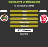 Daniel Kajzer vs Michal Kolba h2h player stats