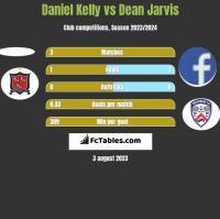 Daniel Kelly vs Dean Jarvis h2h player stats
