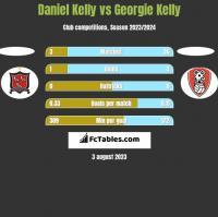 Daniel Kelly vs Georgie Kelly h2h player stats