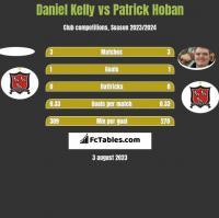 Daniel Kelly vs Patrick Hoban h2h player stats