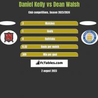 Daniel Kelly vs Dean Walsh h2h player stats