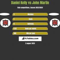 Daniel Kelly vs John Martin h2h player stats