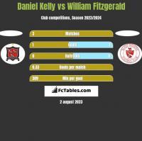 Daniel Kelly vs William Fitzgerald h2h player stats