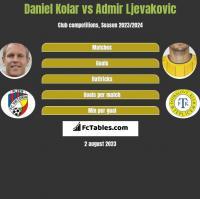 Daniel Kolar vs Admir Ljevakovic h2h player stats