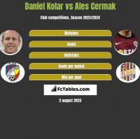 Daniel Kolar vs Ales Cermak h2h player stats