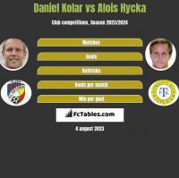 Daniel Kolar vs Alois Hycka h2h player stats