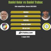Daniel Kolar vs Daniel Trubac h2h player stats