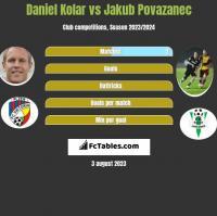 Daniel Kolar vs Jakub Povazanec h2h player stats
