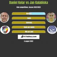 Daniel Kolar vs Jan Kalabiska h2h player stats
