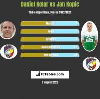 Daniel Kolar vs Jan Kopic h2h player stats