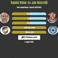 Daniel Kolar vs Jan Navratil h2h player stats