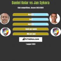 Daniel Kolar vs Jan Sykora h2h player stats