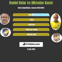 Daniel Kolar vs Miroslav Kacer h2h player stats