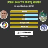Daniel Kolar vs Ondrej Mihalik h2h player stats