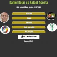 Daniel Kolar vs Rafael Acosta h2h player stats