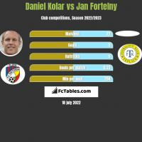 Daniel Kolar vs Jan Fortelny h2h player stats