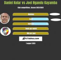 Daniel Kolar vs Joel Ngandu Kayamba h2h player stats