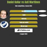 Daniel Kollar vs Aati Marttinen h2h player stats