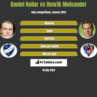 Daniel Kollar vs Henrik Moisander h2h player stats