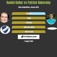 Daniel Kollar vs Patrick Rakovsky h2h player stats