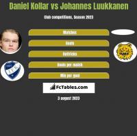 Daniel Kollar vs Johannes Luukkanen h2h player stats