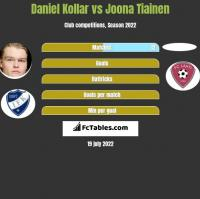 Daniel Kollar vs Joona Tiainen h2h player stats