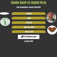 Daniel Kostl vs Daniel Krch h2h player stats